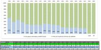 Reducción de plazas Oficial para Suboficiales